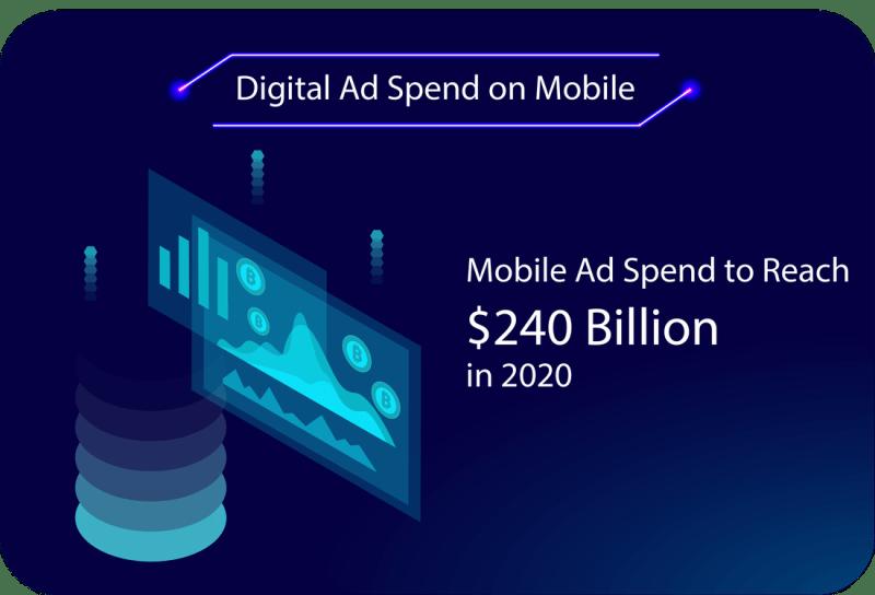 Digital Ad Spend on Mobile