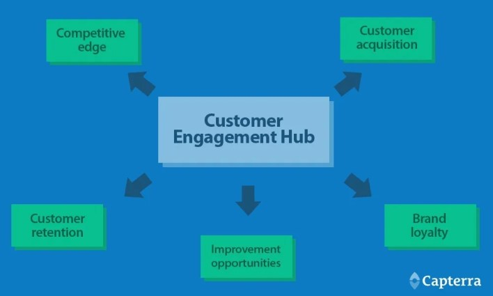 what is the future of customer engagement? 3 steps you can take to be ready