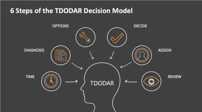tododar decision model