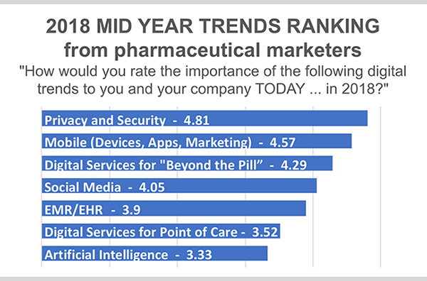 mid-year trends