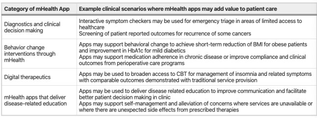 Clinical scenarios where evidence suggests that apps may add value to patient care.