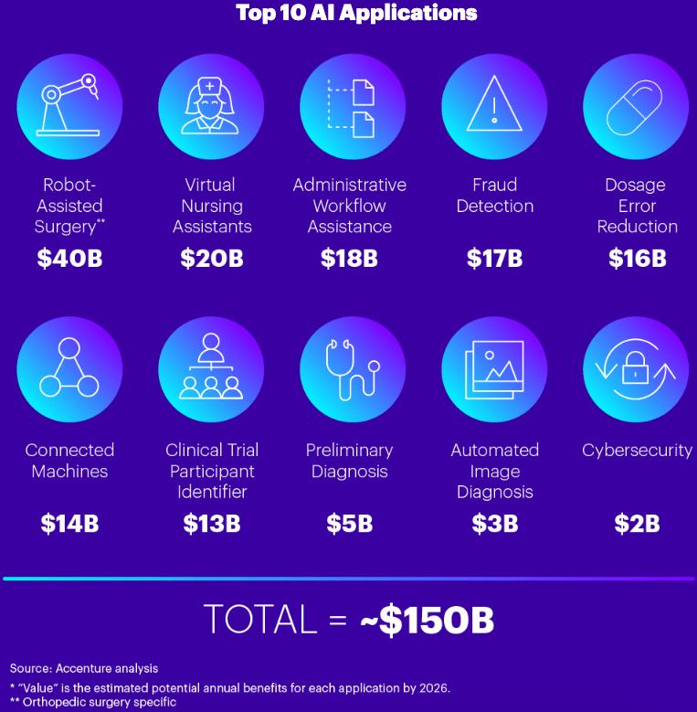 Healthcare AI Top 10 Applications