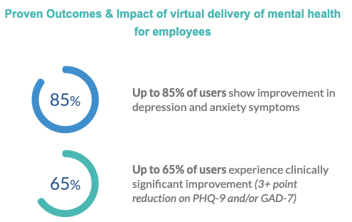 SilverCloud Health 2021 Employee Mental Health and Well-being Survey