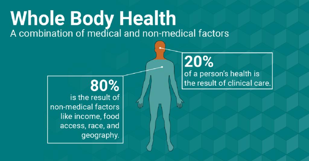Social determinants of health (SDOH)