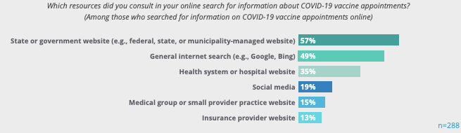 Kyruus Research 2021 COVID-19 Impact Survey Consumer Digital Health Care