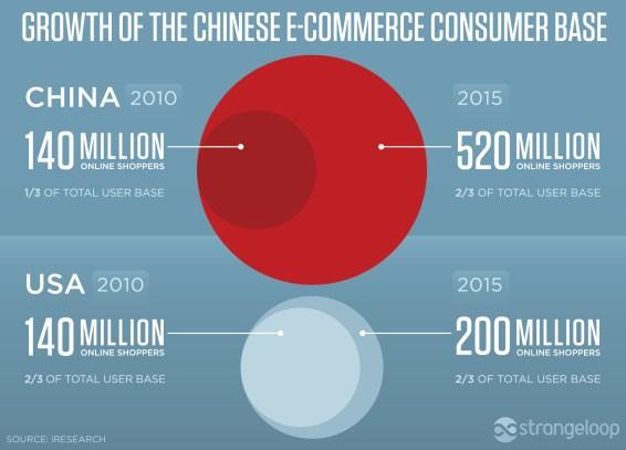 consumer chino