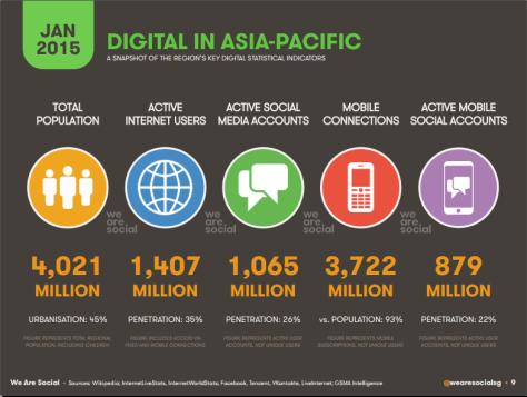 Digital in APAC