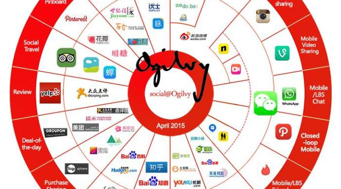 A Quick Guide to Social Media in China
