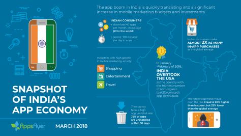 AppsFlyer India App Economy Infographic