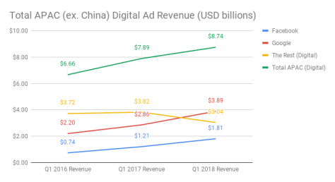 Total APAC (ex. China) Digital Ad Revenue (USD billions) (1)
