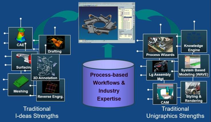 Process based