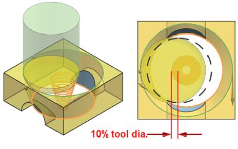 Az alábbi ábrákon jól látható, hogyan módosul a szerszámpálya a visszavágási távolság átállításával. 2