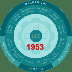 Megjelent az NX új verziója NX1953