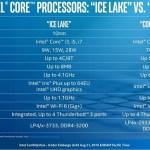 第10世代CoreプロセッサーはComet Lake、Ice Lake。種類が増えて急にわかりにくくなった・・