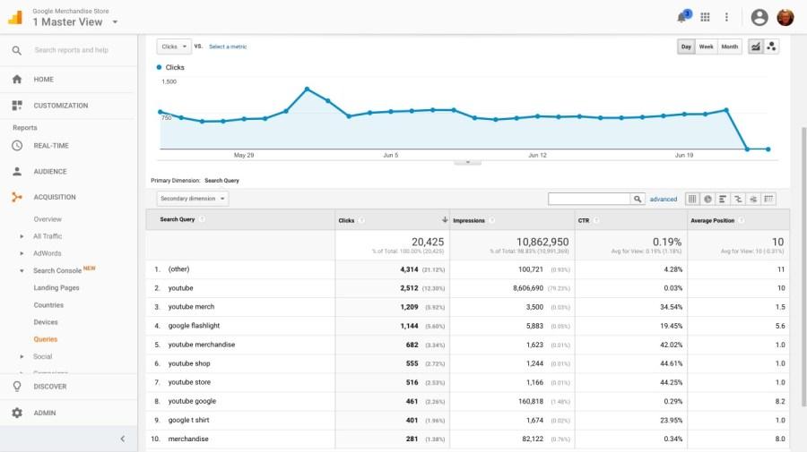 Google Merchandise Store in Google Analytics