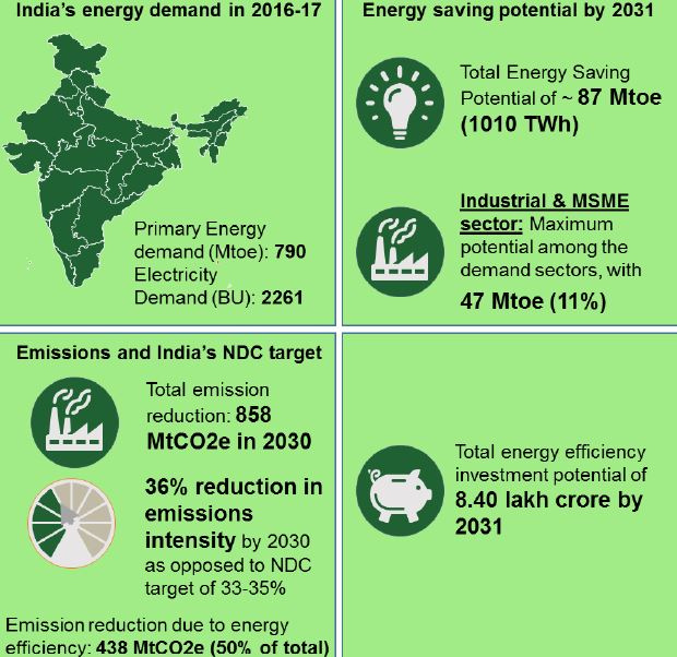 Energy policy of india upsc