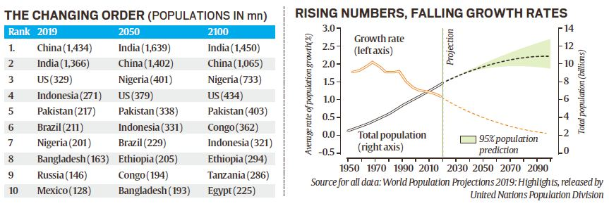 Total Population Of World >> World Population Projections 2019 Report Upsc Ias Digitally Learn