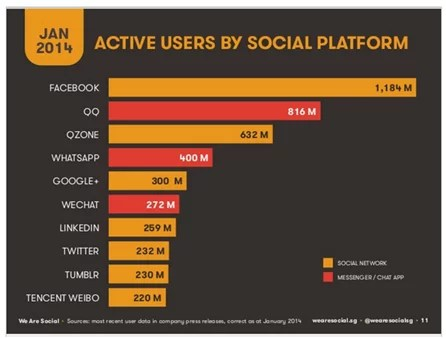 Activer users by social platform survey