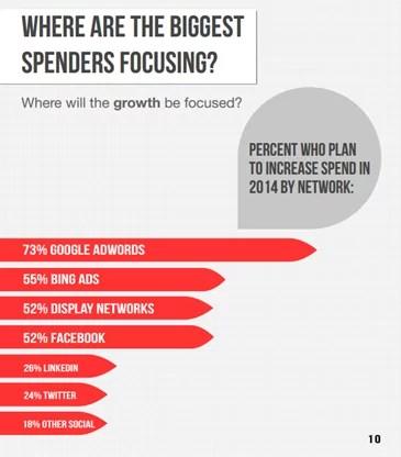 PPC spending survey