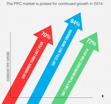 ppc marketing growth 2014