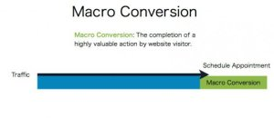 conversion-and-acquisation