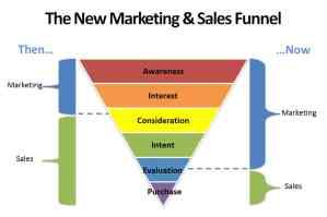 create marketing sales funnel-vibewebsolutions