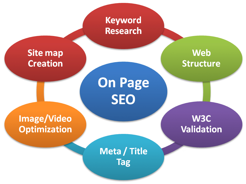 on-page-seo-vibewebsolutions