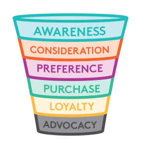 Customer Purchase Funnel-vibewebsolutions