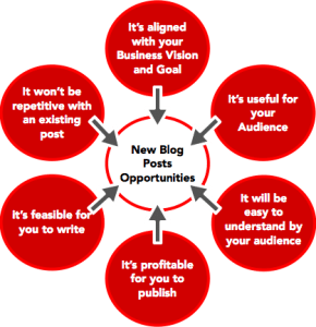 Convert your leads using step-by step content marketing tactics for your brand in Nigeria