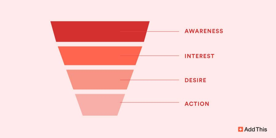 conversion-funnel-digital-marketing-skills