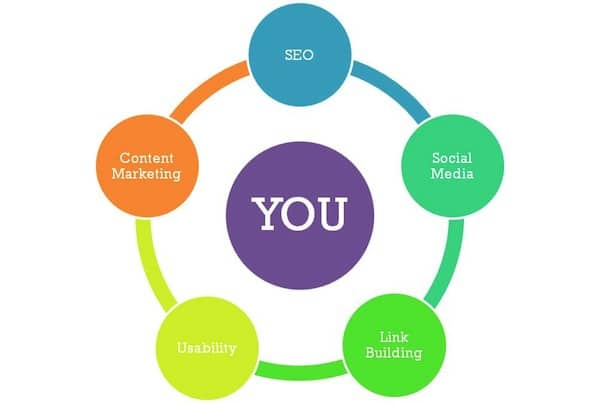 seo-digital-marketing-skills
