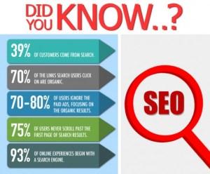 SEO-Digital marketing skills and talent
