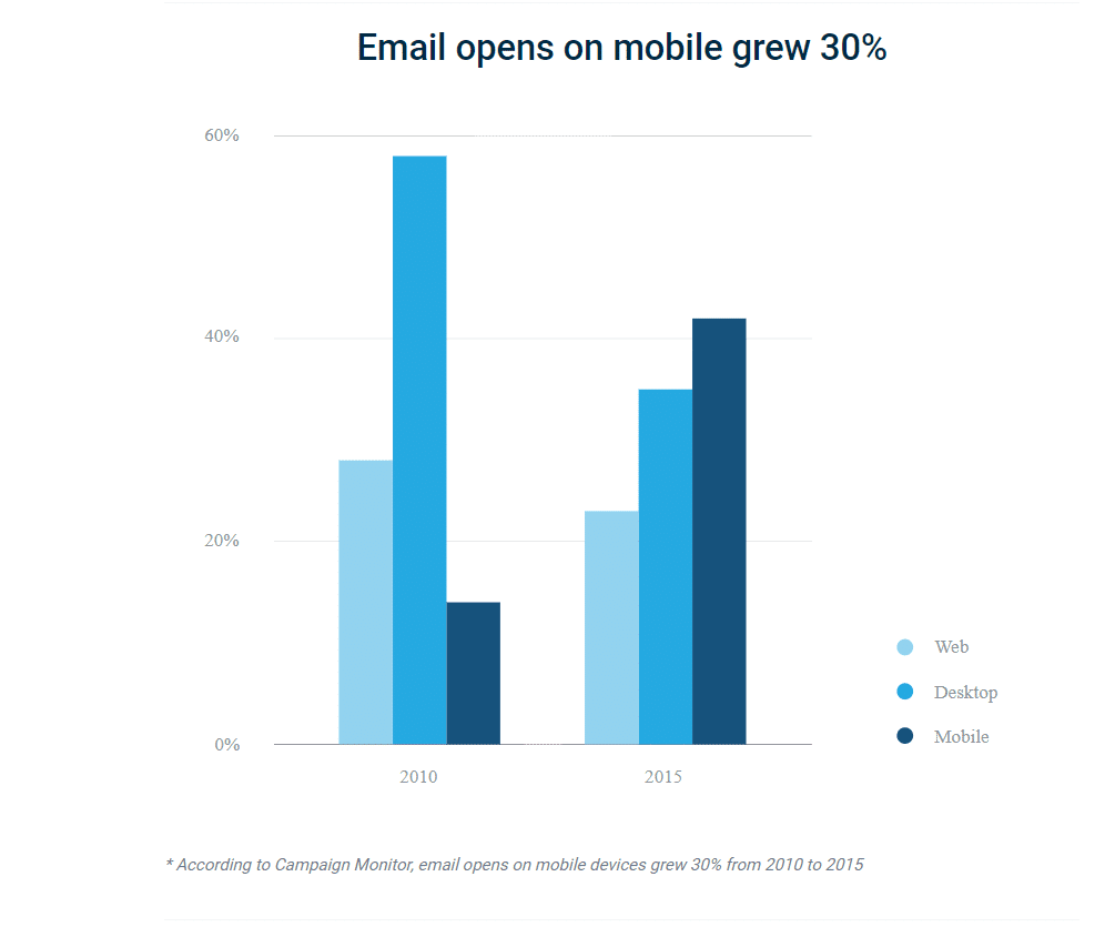 email opens on mobile grew 30%