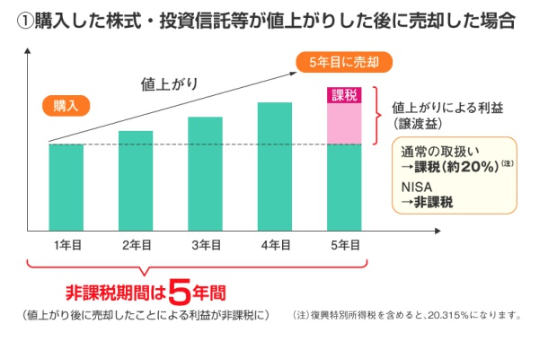 引用:金融庁 売却した場合https://www.fsa.go.jp/policy/nisa2/about/nisa/overview/index.html