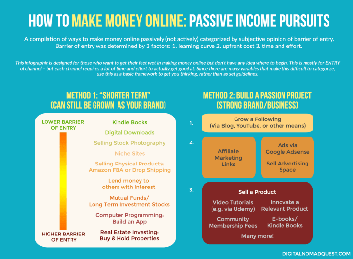 digital nomad passive income