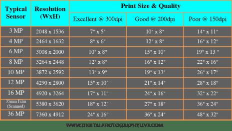 megapixel vs print size