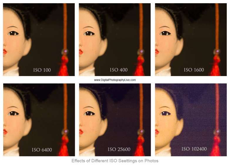 Effects of Different ISO Seettings on Photos