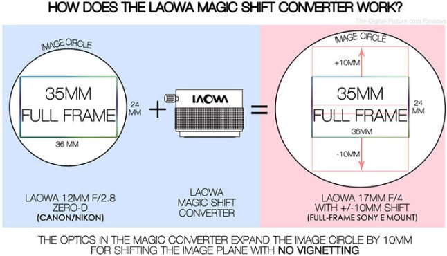 Laowa-Magic-Shift-Converter