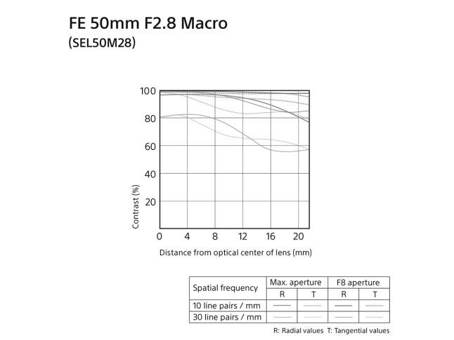 Sony FE 50mm F2.8 Macro lens - MTF