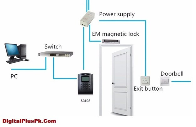 Access Control Systems In Pakistan