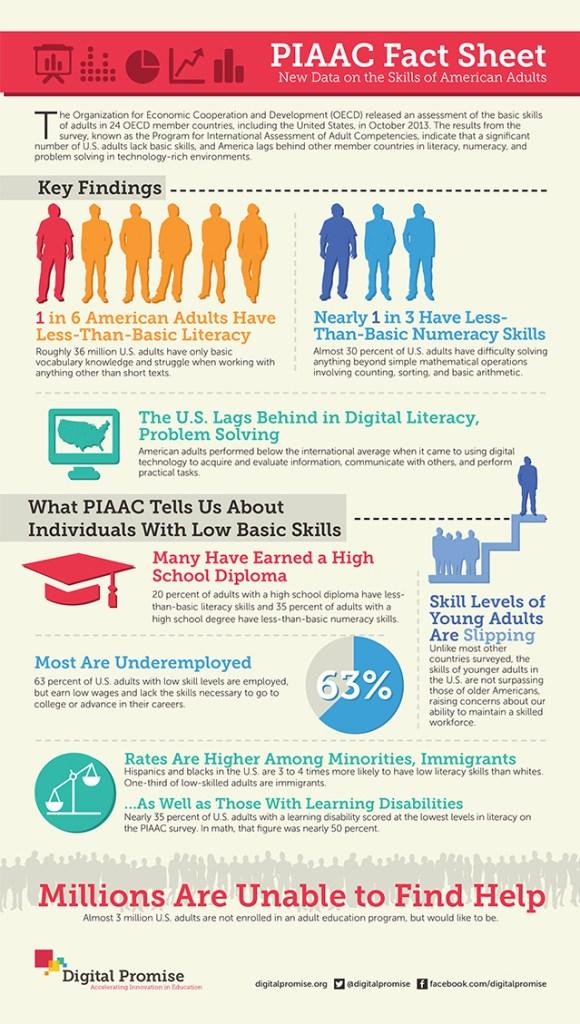 adult.PIAAC_FactSheet.final