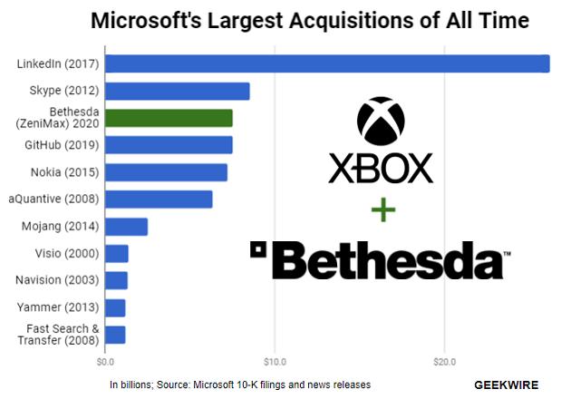 Microsoft'un en büyük şirket satın almaları
