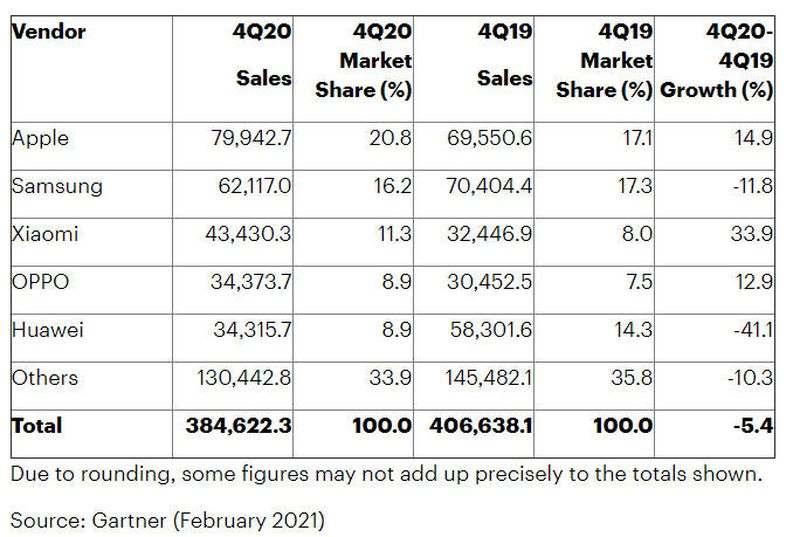 Apple, akıllı telefon satışlarında Samsung'u geride bıraktı