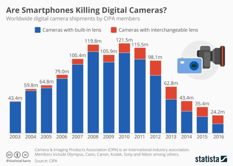 Sales figures show the decline of compact cameras