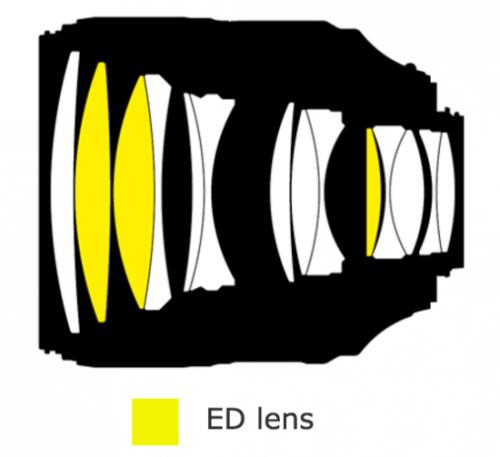 Nikon-AF-S-Nikkor-105mm-f1.4E-ED-lens-design-550x503