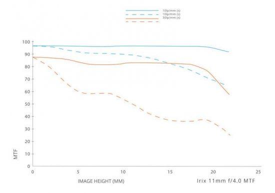 Irix-11mm-f4-lens-MTF-chart-550x386