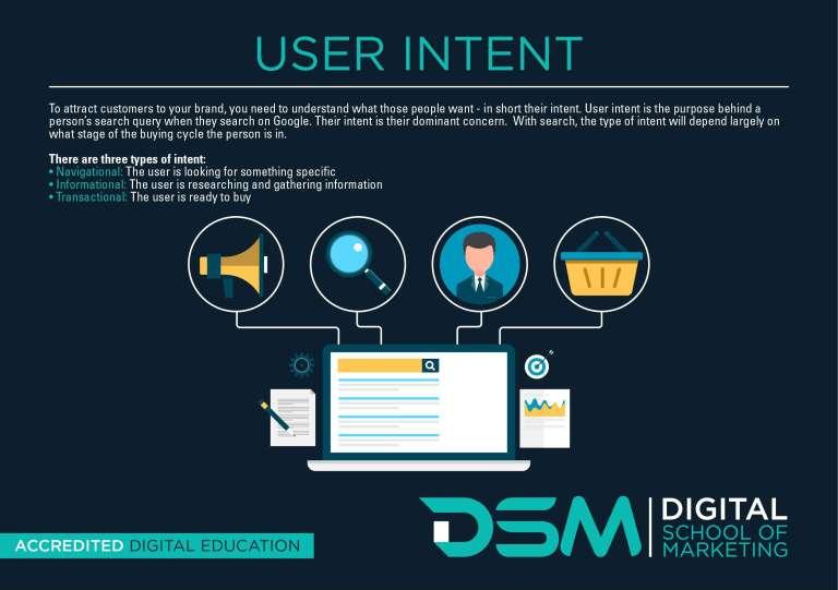 DSM Digital School of Marketing - customer buying cycle
