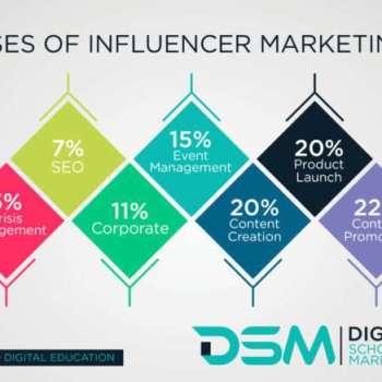 DSM Digital School of Marketing - influencer