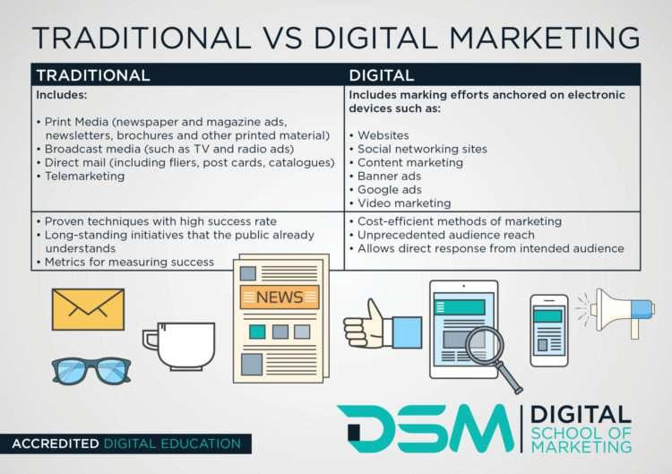 DSM | Digital school of marketing - studying digital marketing