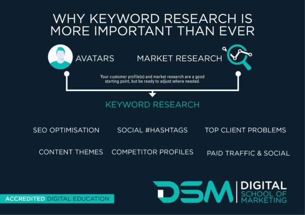 DSM Digital School of Marketing - keyword density